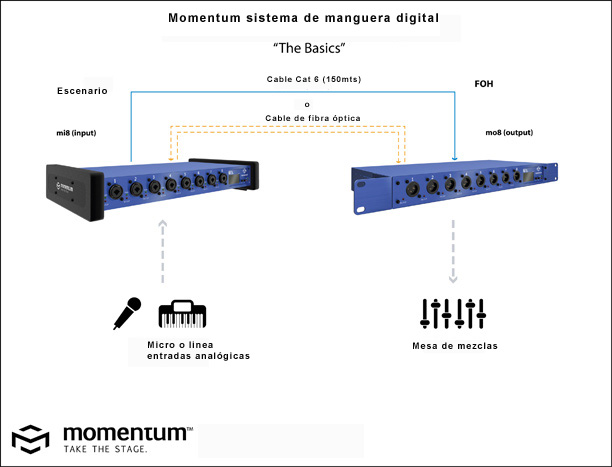 http://www.audiotecnologias.com/images/1-Momentum_The_Basics%20copiar.jpg